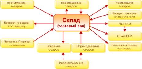 Инвентаризация Ит Оборудования программа